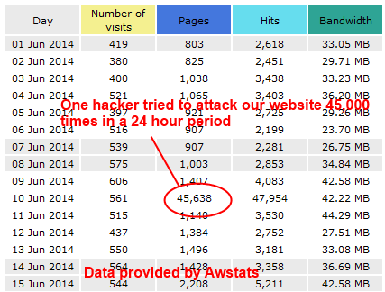 Awstats showing 45,000 attacks in one day