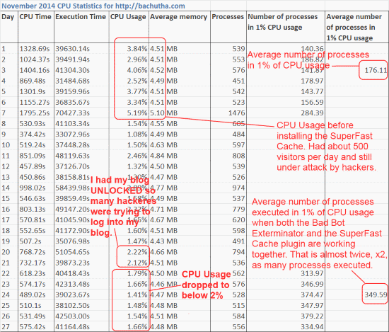 Bad Bot Exterminator lowers CPU usage when server under attack