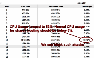 cpu usage shot to 53% by hacker attack