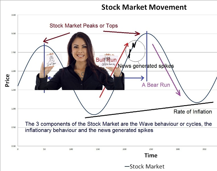 secret techniques to forecast the stock market and commodity trends analysis, stock market analysis for stock market trends
